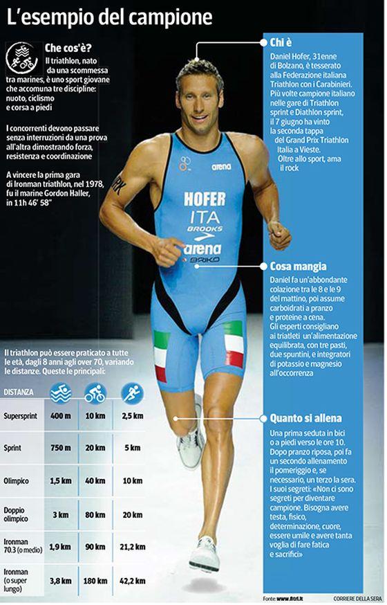 """Daniel Hofer, il """"Signore del Triathlon"""", sui quotidiani nazionali italiani"""