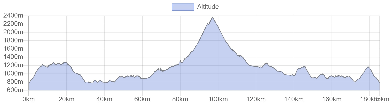 Embrunman altitudine bici