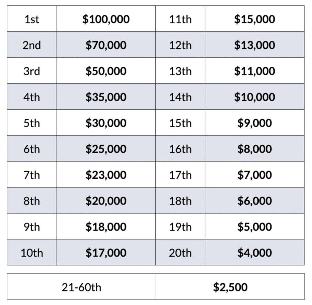Challenge Daytona 2020, la tabella premi