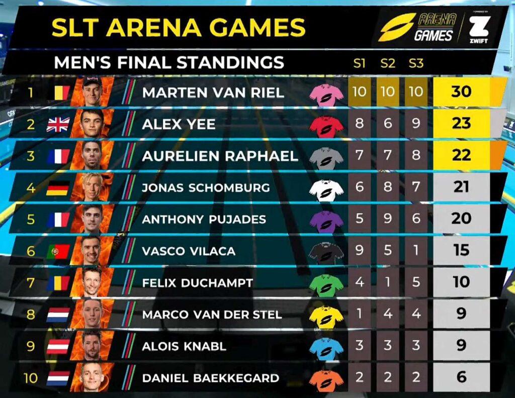 Graduatoria completa SLT Arena Games Rotterdam 2021 uomini